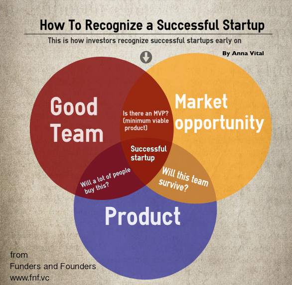 http://fundersandfounders.com/wp-content/uploads/2012/05/How-to-tell-a-successful-startup.png