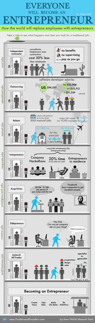 everyone will become entrepreneur infographic