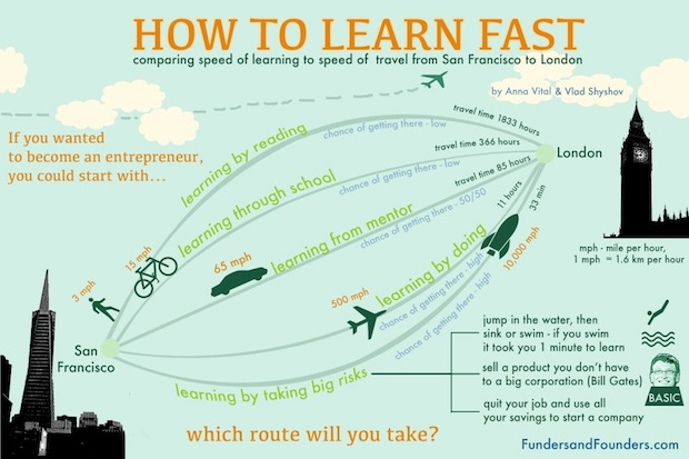 how to learn fast