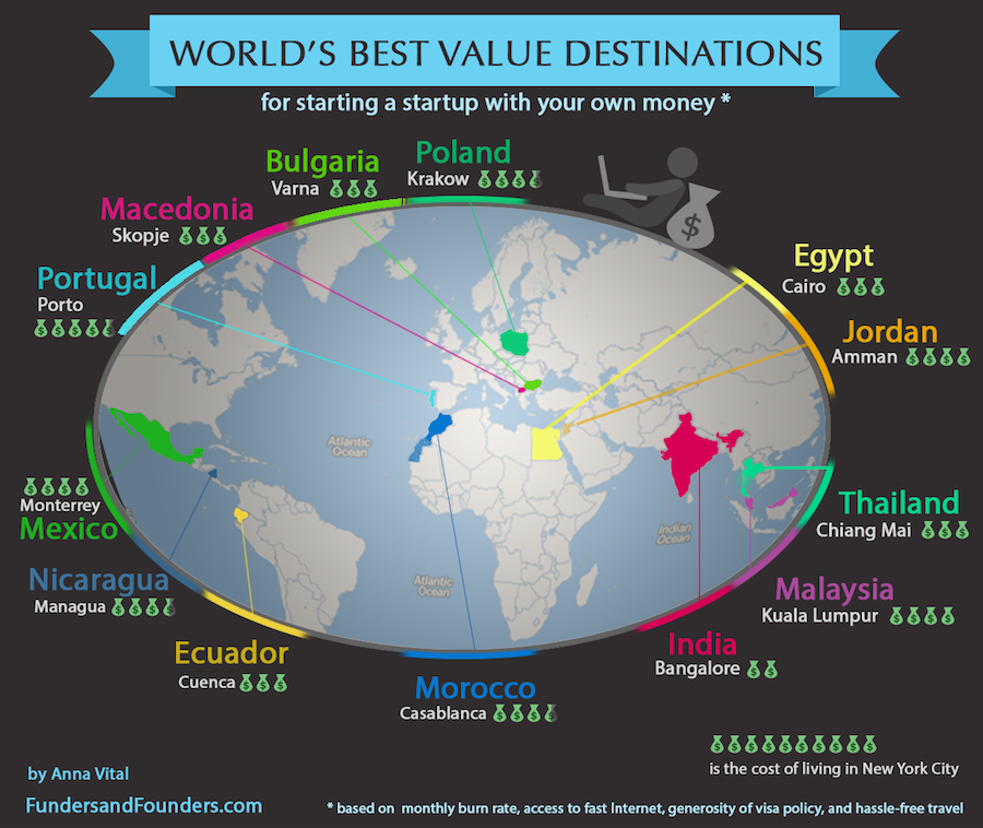 world best value destinations to start your startup infographic
