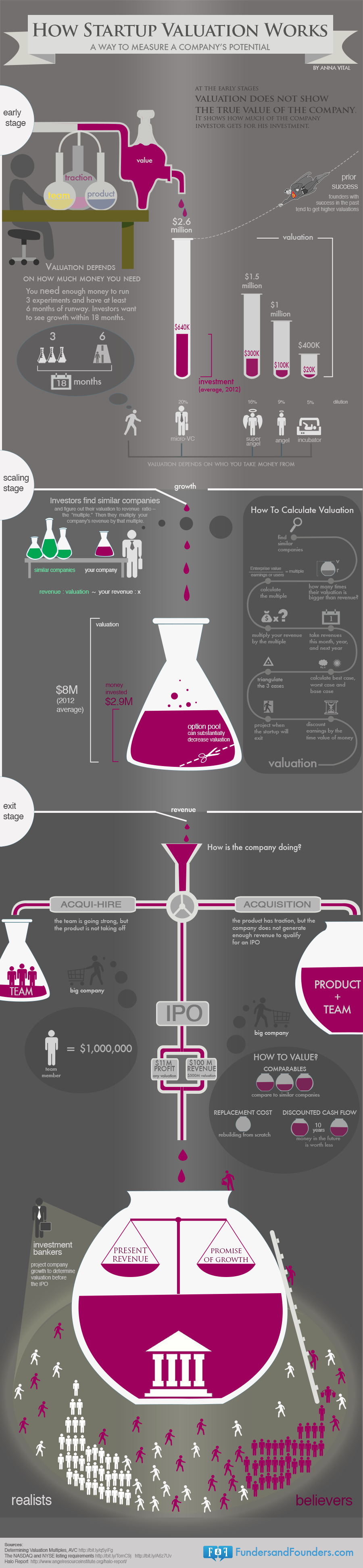 how startup valuation works infographic business valuation jobs