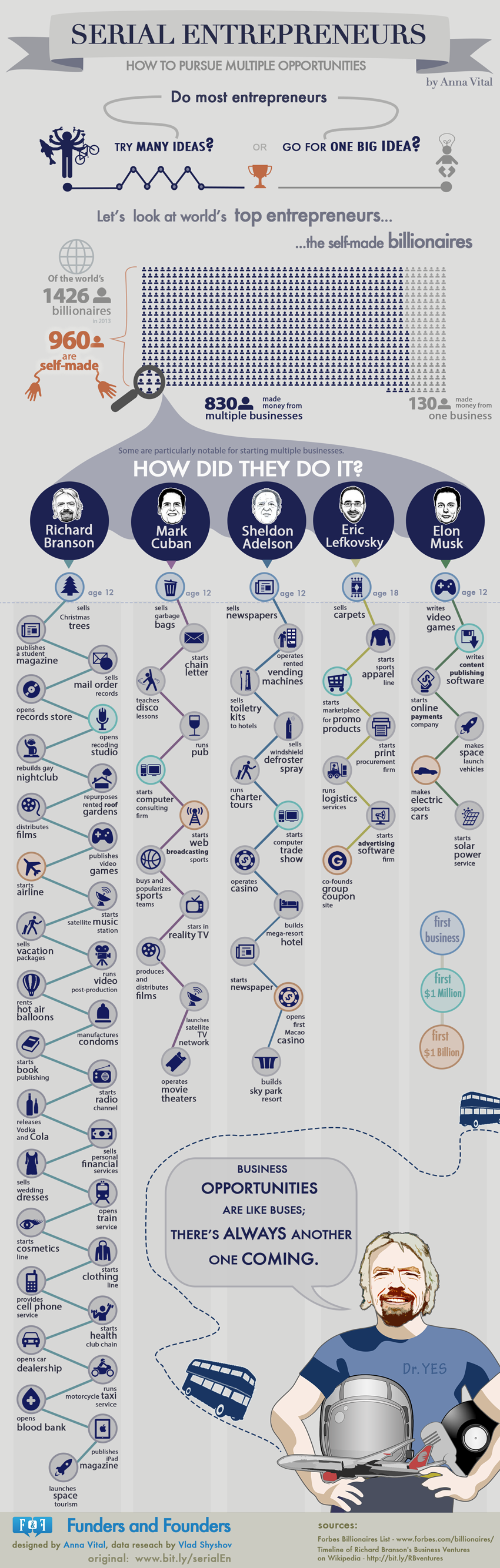 http://fundersandfounders.com/wp-content/uploads/2013/08/serial-entrepreneurs-how-to-pursue-multiple-opportunities-infographic.png