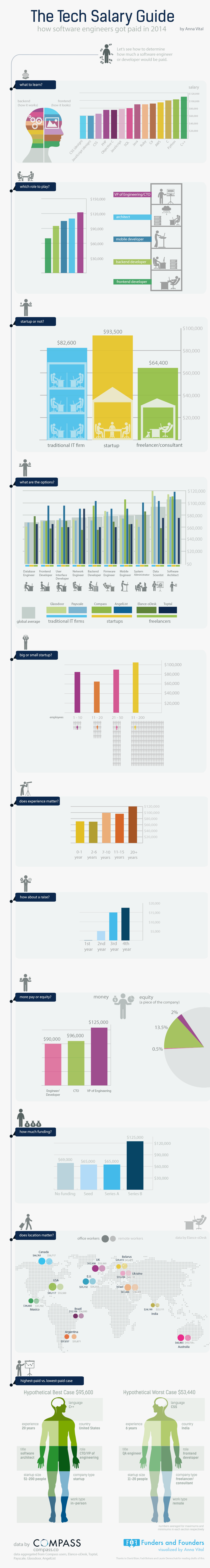 software engineer salary 2014 - infographic