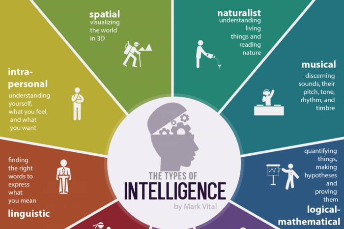 Infographic Ideas infographics definition : 9 Types Of Intelligence - Infographic