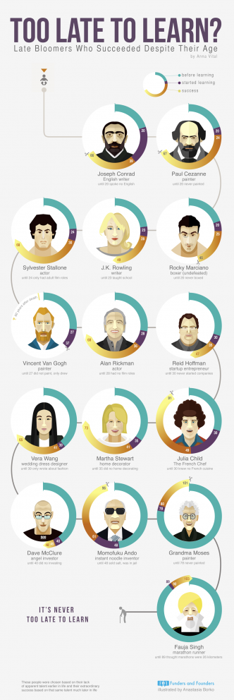 too late to learn - late bloomers-people who succeeded infographic