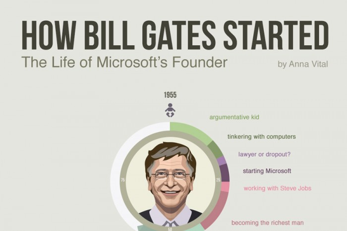 the start of bill gates pdf