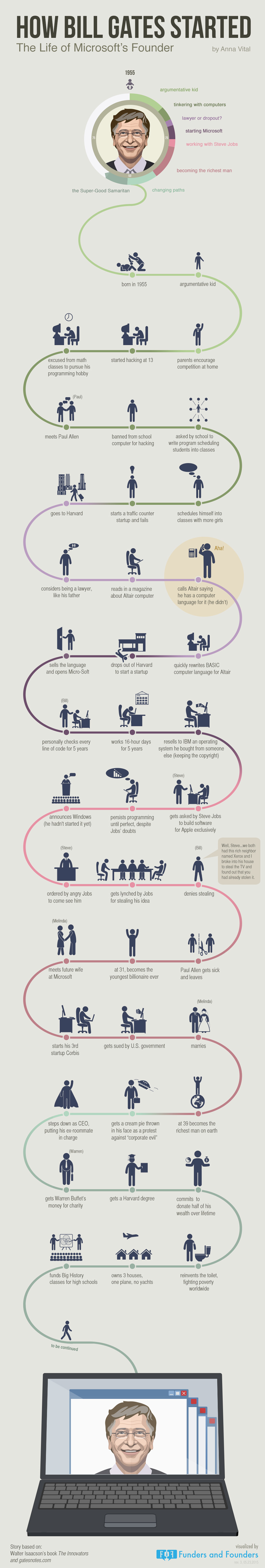 How Bill Gates Started? U2013 Nerdy Genius Became Billionaire [infographic]  Bill Gates Resume