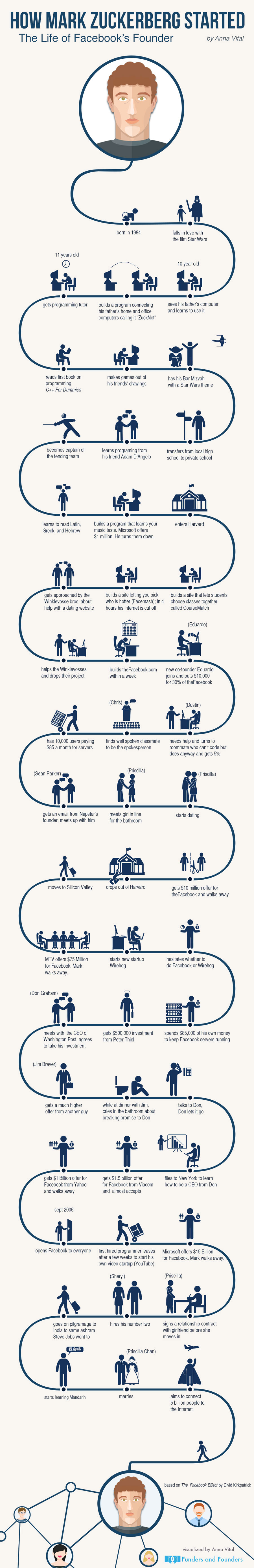 http://fundersandfounders.com/wp-content/uploads/2014/11/how-mark-zuckerberg-started-infographic.jpg