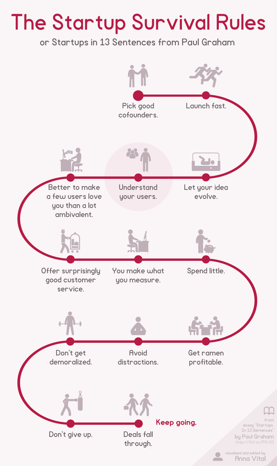 startup survival rules or startups in 13 sentenses infographic