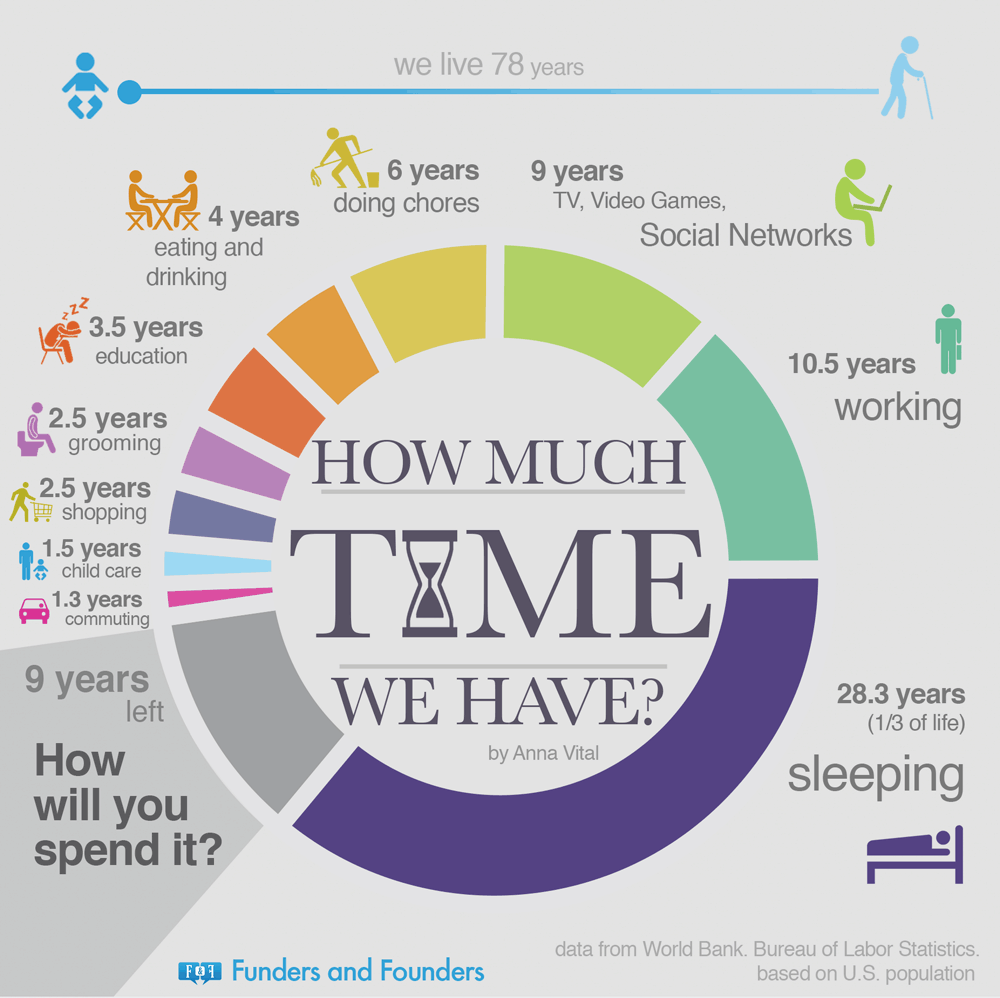 how much time we have - world population infographic