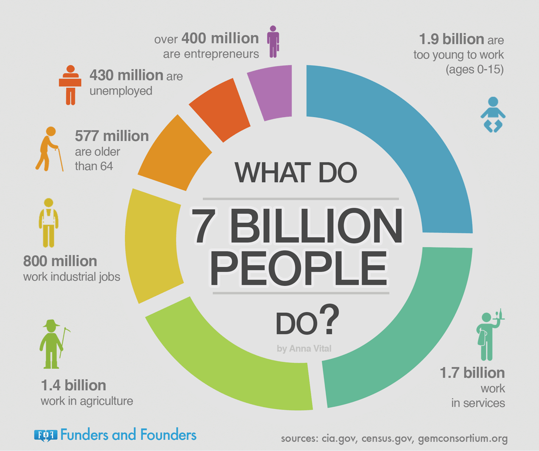 what do 7 billion people do - world population infographic