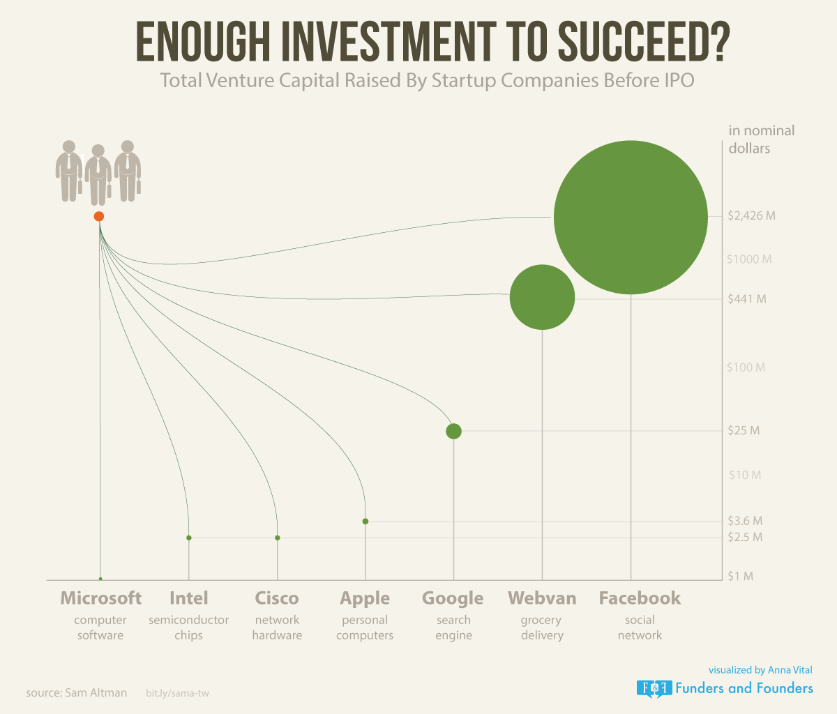 enough investment to succeed - infographic