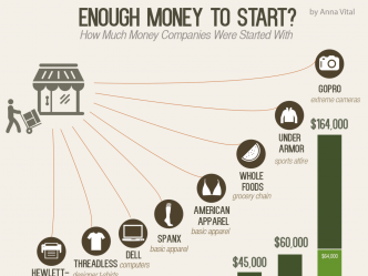 enough money to start - infographic