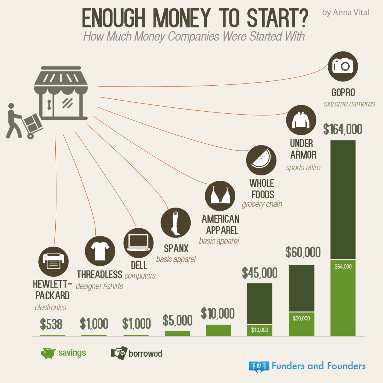 Enough Money To Succeed Visualized