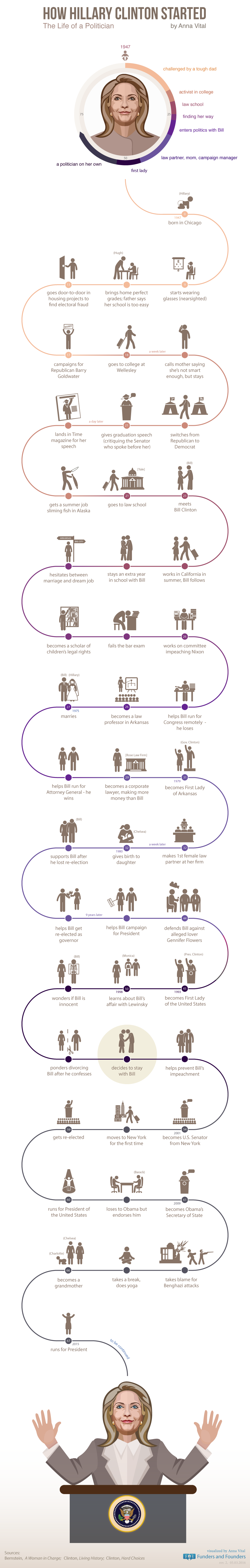 How Hillary Clinton started - infographic