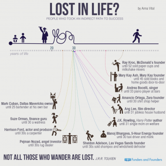 lost in life people who took indirect path to success - infographic.png
