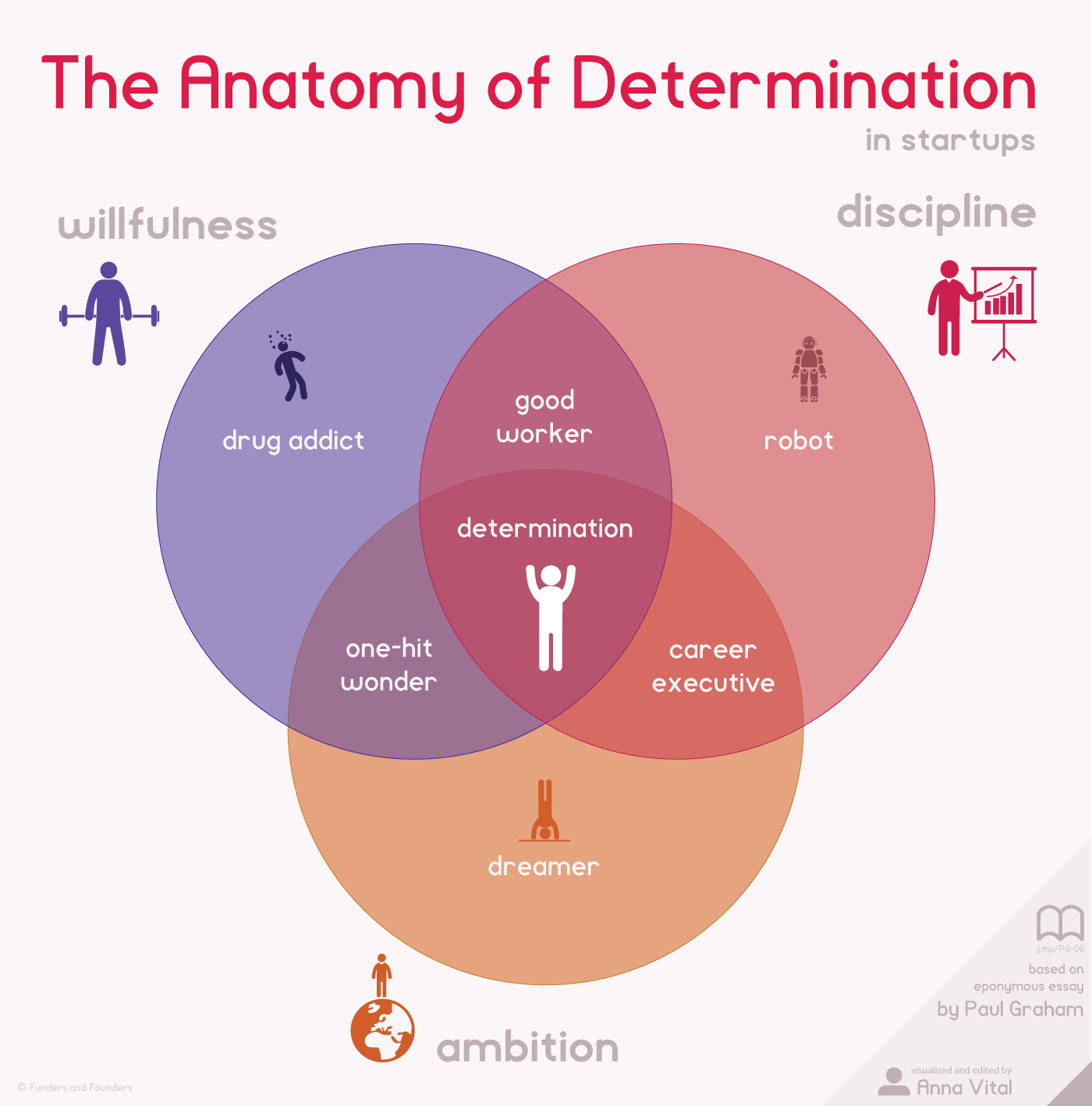 the anatomy of determination in startups infographic chart the anatomy of determination in startups