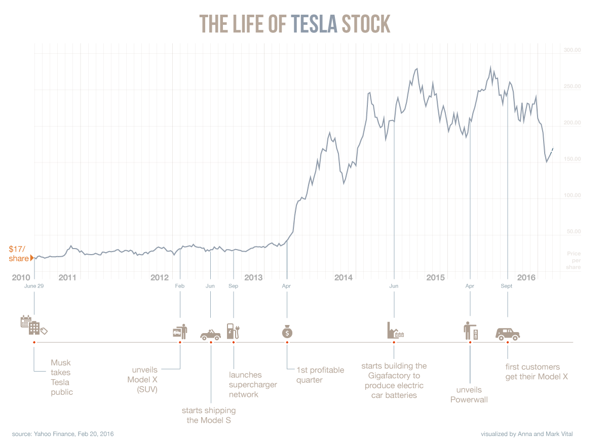 Tesla stock chart, feb 2016