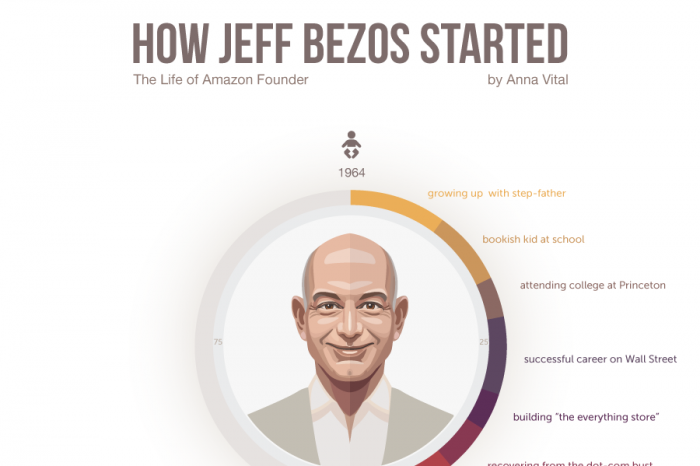 how-jeff-bezos-started-infographic