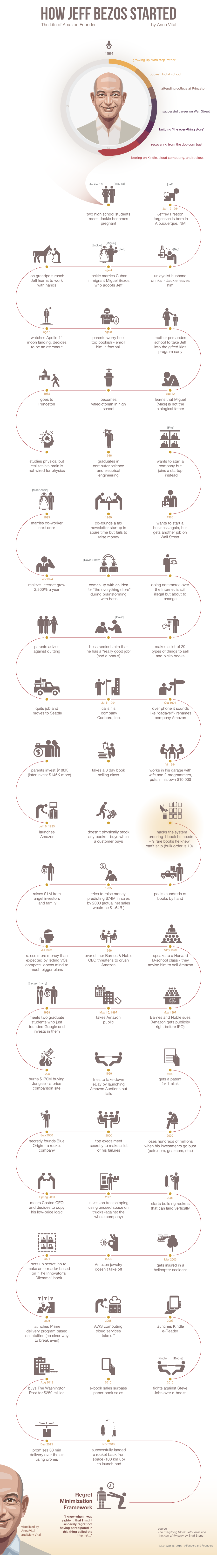 how Jeff Bezos started infographic
