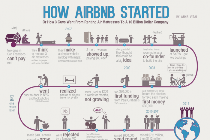 Types Of Mattresses >> How AirBnb Started - Infographic
