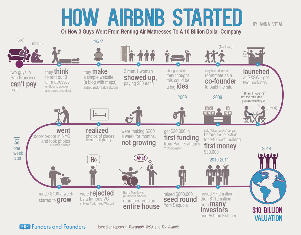 How AirBnB Started - Infographic