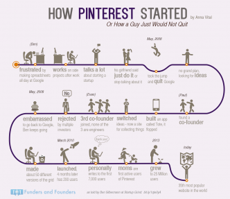 how-pinterest-started-infographic