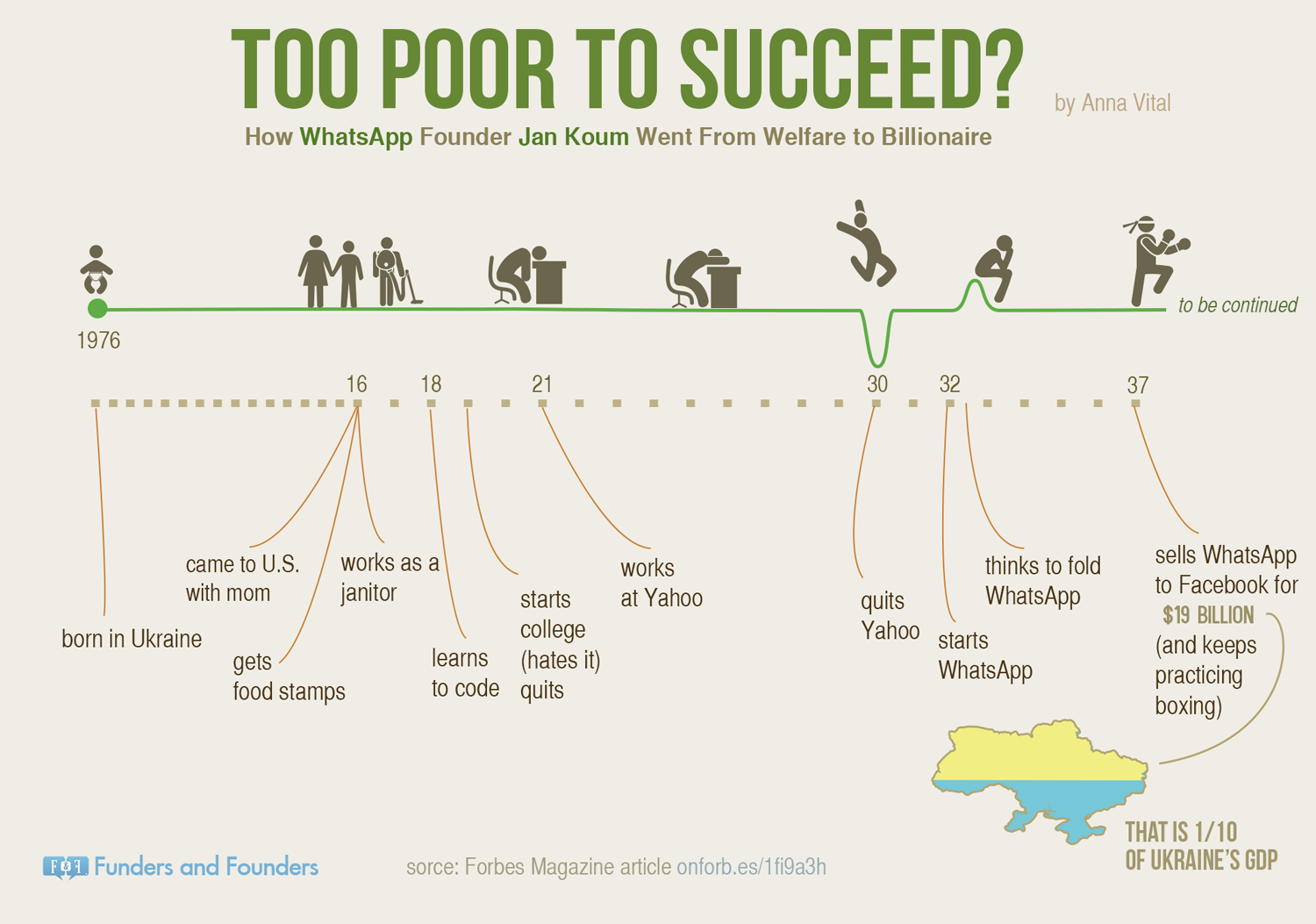 too poorto succeed - whatsapp jan koum infographic