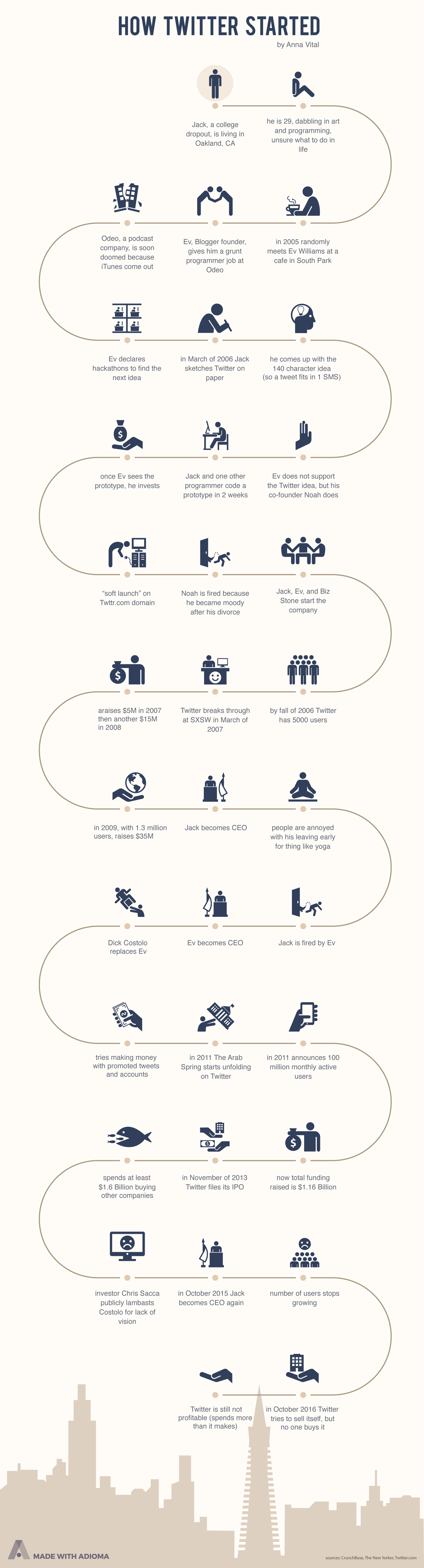 how-twitter-started-infographic