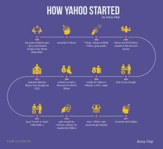 How Yahoo started infographic